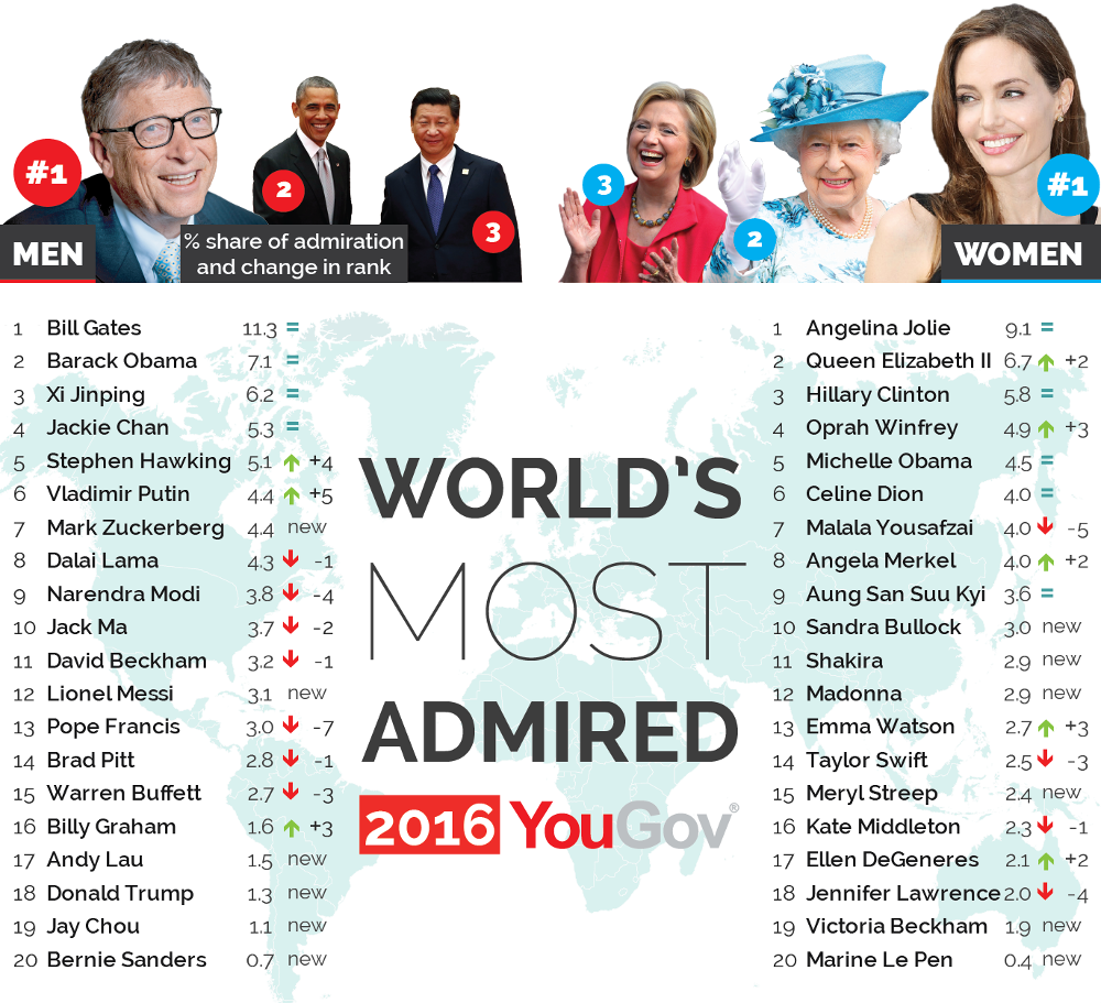 worlds-most-admired-2016